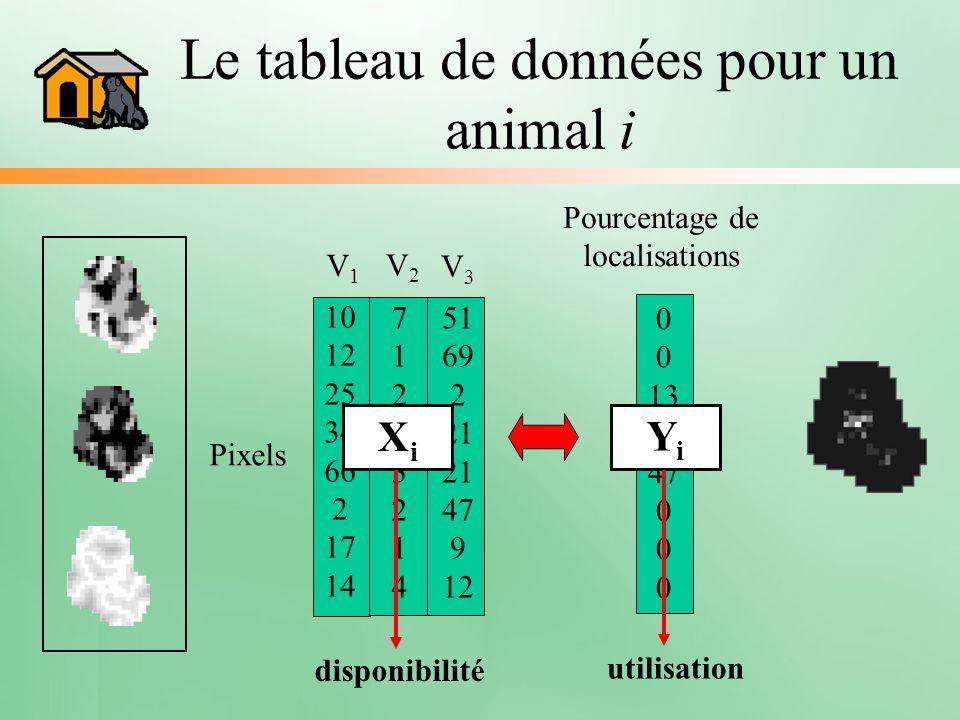 Le tableau de données pour un animal i V1V1 10 12 25 34 66 2 17 14 Pixels 7126321471263214 V2V2 51 69 2 21 21 47 9 12 V3V3 Pourcentage de localisation