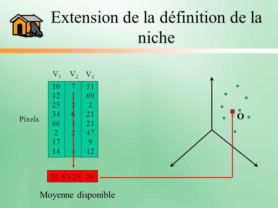 Extension de la définition de la niche V1V1 10 12 25 34 66 2 17 14 Pixels 7126321471263214 V2V2 51 69 2 21 21 47 9 12 V3V3 22.5 3.25 29 Moyenne dispon
