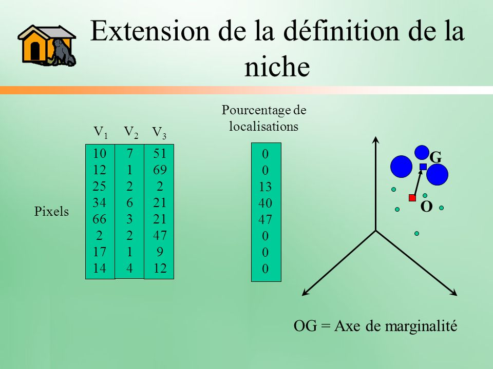 Extension de la définition de la niche V1V1 10 12 25 34 66 2 17 14 Pixels 7126321471263214 V2V2 51 69 2 21 21 47 9 12 V3V3 Pourcentage de localisation