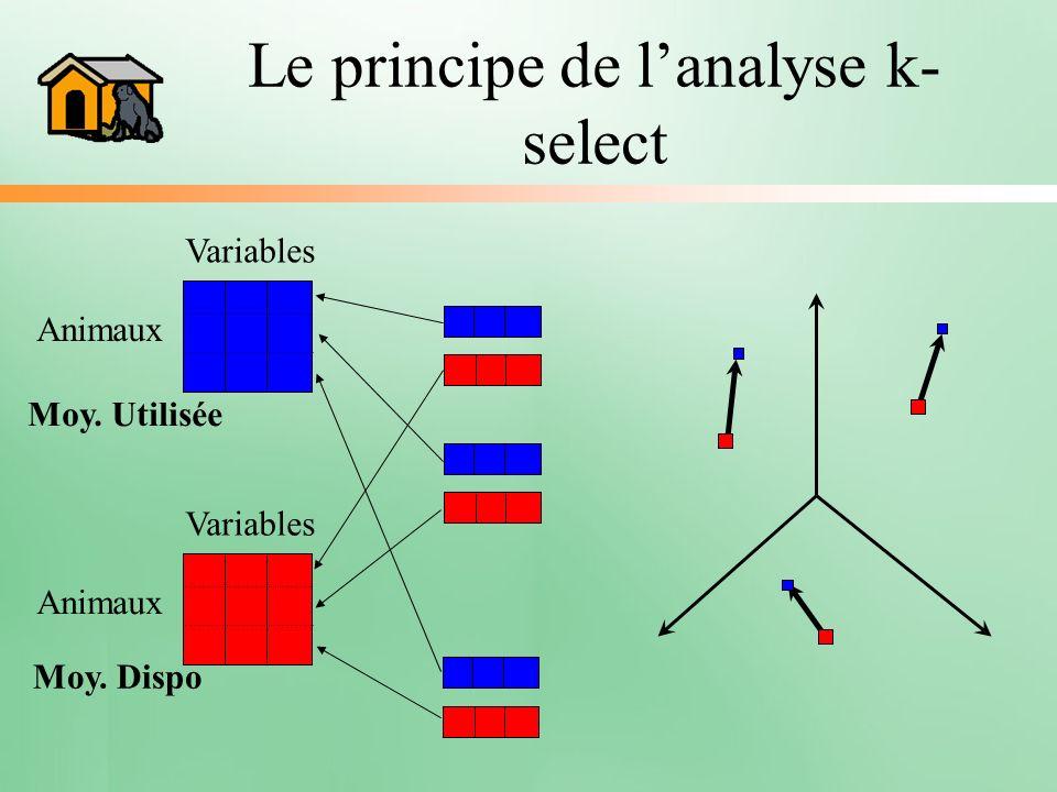 Le principe de lanalyse k- select Variables Animaux Moy. Utilisée Variables Animaux Moy. Dispo