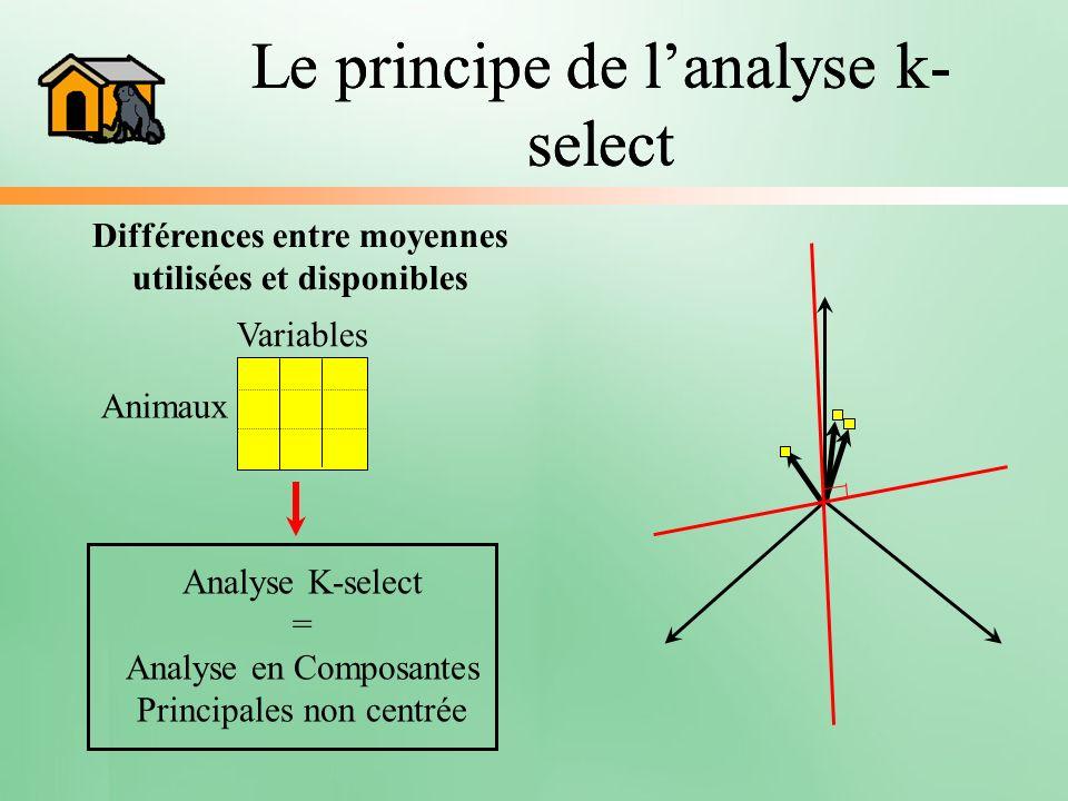 Le principe de lanalyse k- select Variables AnimauxAnalyse K-select = Analyse en Composantes Principales non centrée Différences entre moyennes utilis