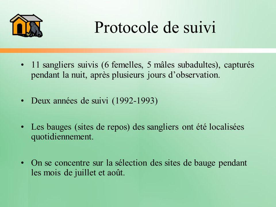 Protocole de suivi 11 sangliers suivis (6 femelles, 5 mâles subadultes), capturés pendant la nuit, après plusieurs jours dobservation. Deux années de