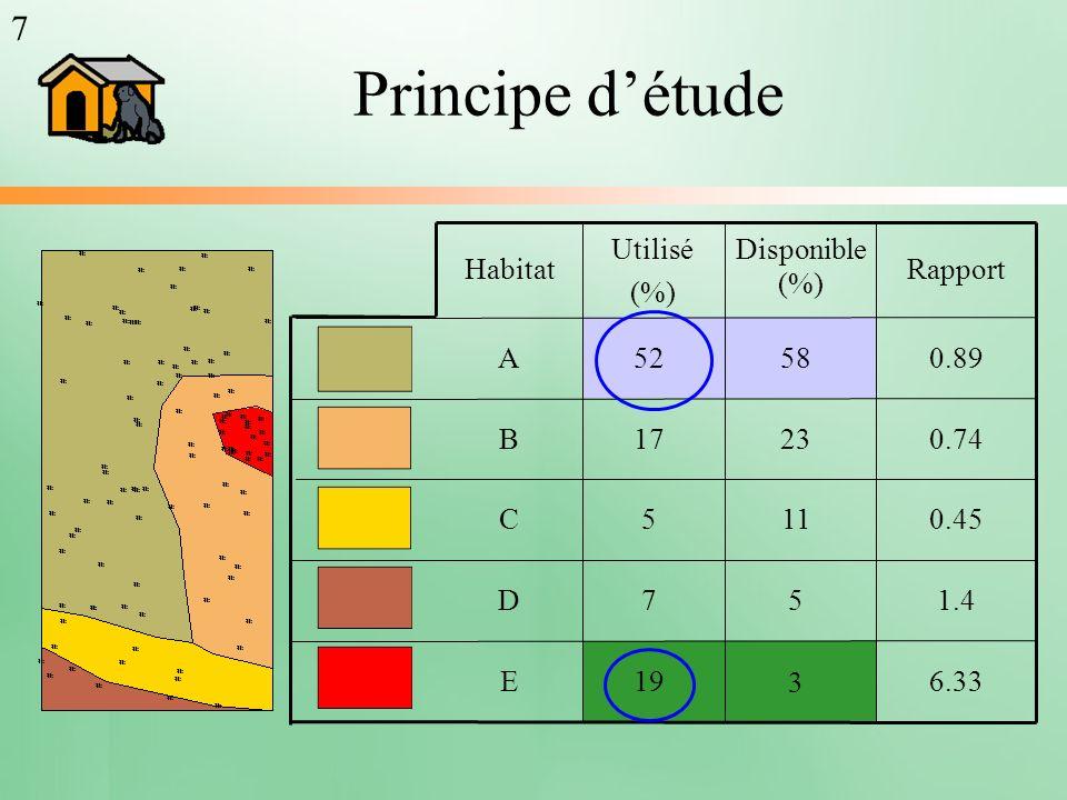 Principe détude 3 5 11 23 58 6.33 1.4 0.45 0.74 0.89 Rapport 19 7 5 17 52 E D C B A Habitat Utilisé (%) Disponible (%) 7