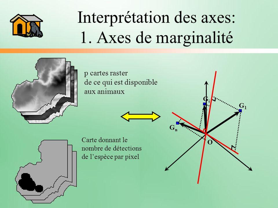 Interprétation des axes: 1. Axes de marginalité p cartes raster de ce qui est disponible aux animaux Carte donnant le nombre de détections de lespèce