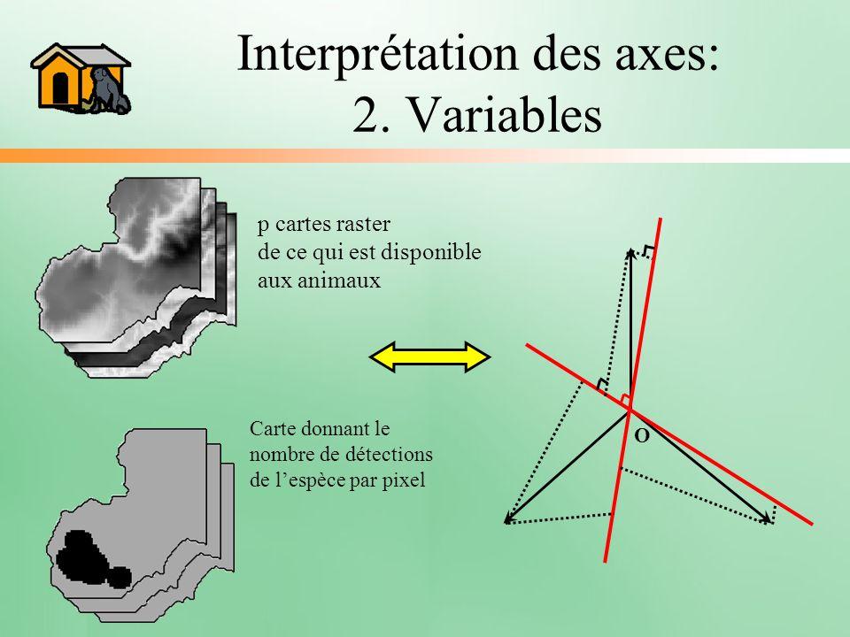 Interprétation des axes: 2. Variables p cartes raster de ce qui est disponible aux animaux Carte donnant le nombre de détections de lespèce par pixel