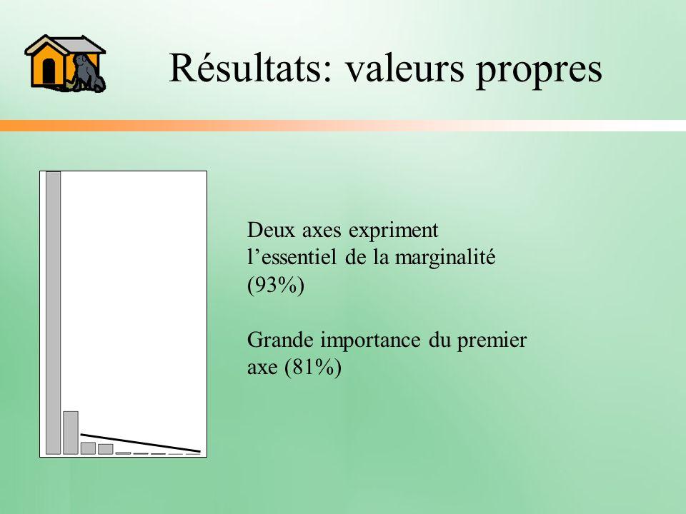 Résultats: valeurs propres Deux axes expriment lessentiel de la marginalité (93%) Grande importance du premier axe (81%)