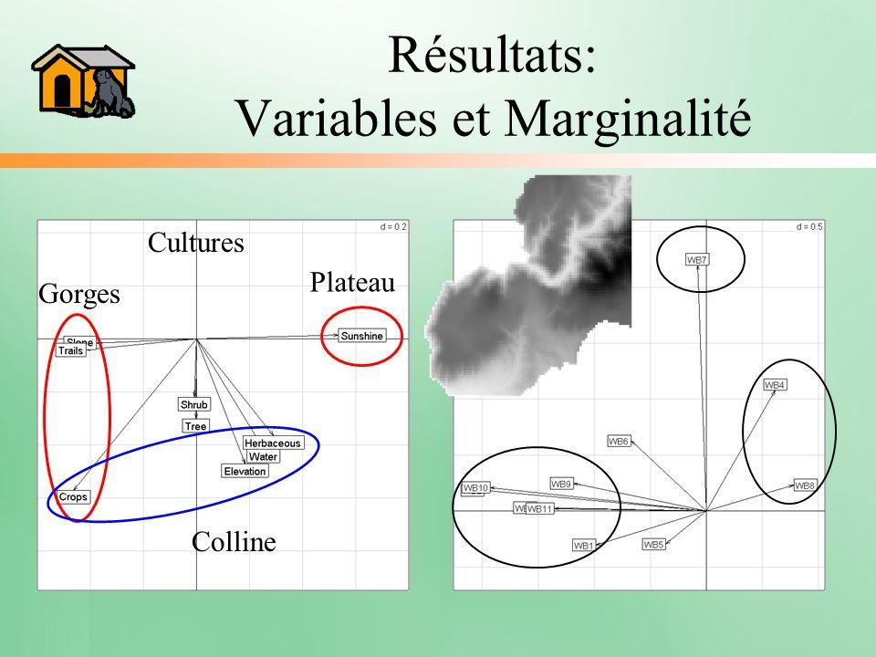 Résultats: Variables et Marginalité Gorges Plateau Colline Cultures