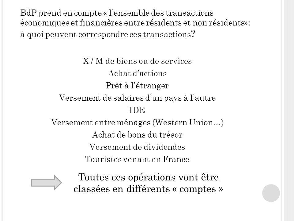 BdP prend en compte « lensemble des transactions économiques et financières entre résidents et non résidents»: à quoi peuvent correspondre ces transactions .