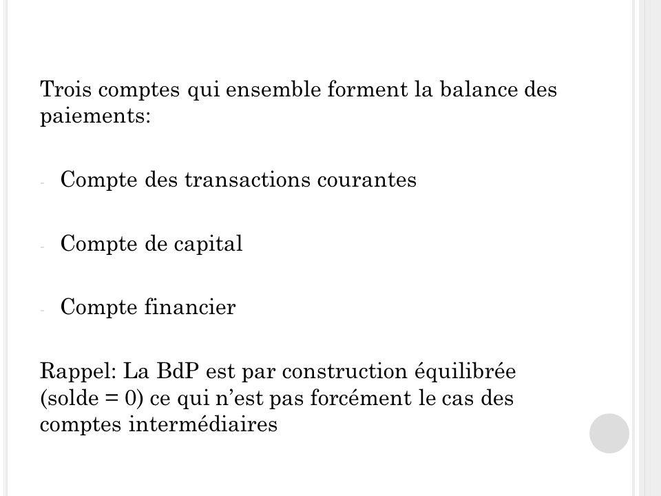 Trois comptes qui ensemble forment la balance des paiements: - Compte des transactions courantes - Compte de capital - Compte financier Rappel: La BdP est par construction équilibrée (solde = 0) ce qui nest pas forcément le cas des comptes intermédiaires