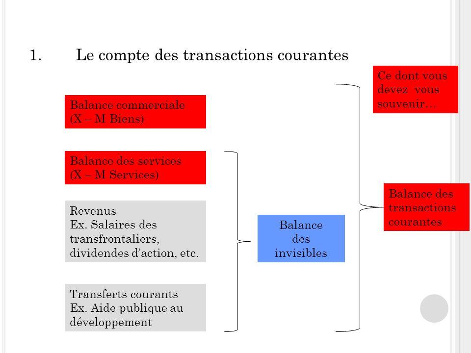 1.Le compte des transactions courantes Balance commerciale (X – M Biens) Balance des services (X – M Services) Revenus Ex.