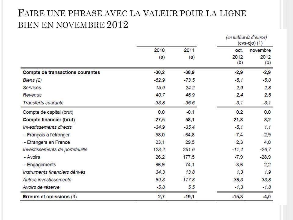 F AIRE UNE PHRASE AVEC LA VALEUR POUR LA LIGNE BIEN EN NOVEMBRE 2012