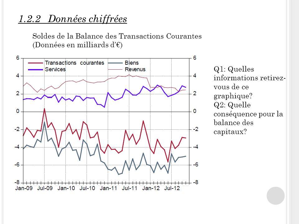1.2.2Données chiffrées Soldes de la Balance des Transactions Courantes (Données en milliards d) Q1: Quelles informations retirez- vous de ce graphique.