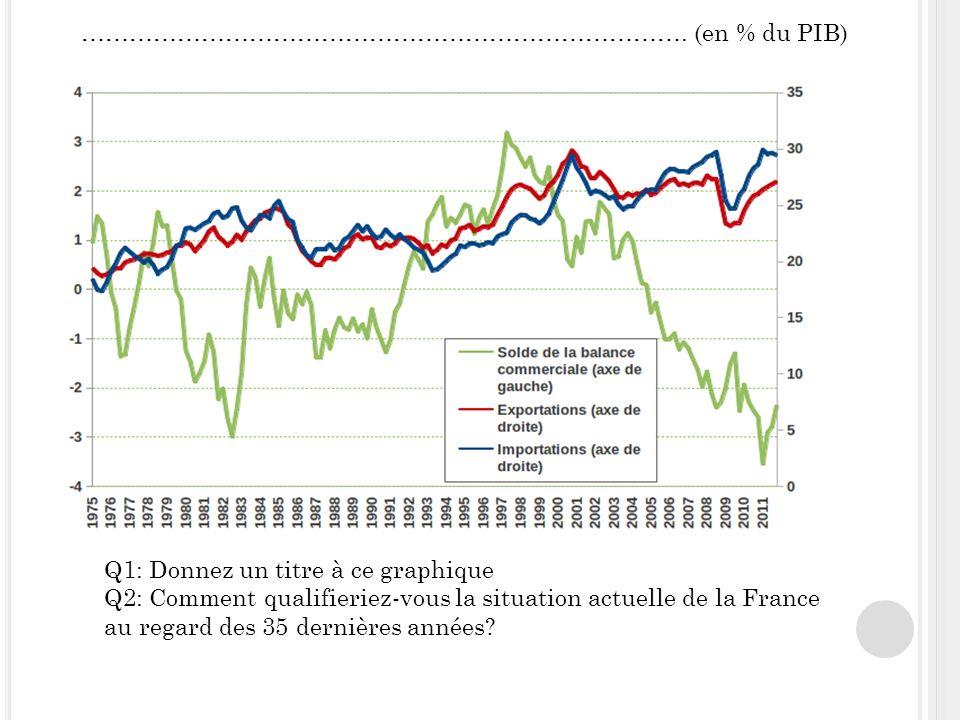 Q1: Donnez un titre à ce graphique Q2: Comment qualifieriez-vous la situation actuelle de la France au regard des 35 dernières années.
