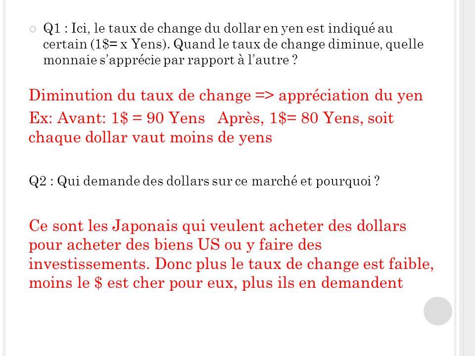 Q1 : Ici, le taux de change du dollar en yen est indiqué au certain (1$= x Yens).