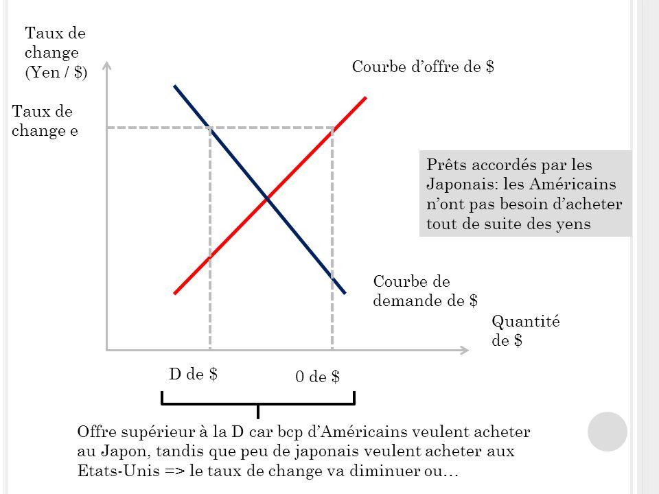 Taux de change (Yen / $) Quantité de $ Courbe doffre de $ Courbe de demande de $ Taux de change e D de $ 0 de $ Offre supérieur à la D car bcp dAméricains veulent acheter au Japon, tandis que peu de japonais veulent acheter aux Etats-Unis => le taux de change va diminuer ou… Prêts accordés par les Japonais: les Américains nont pas besoin dacheter tout de suite des yens
