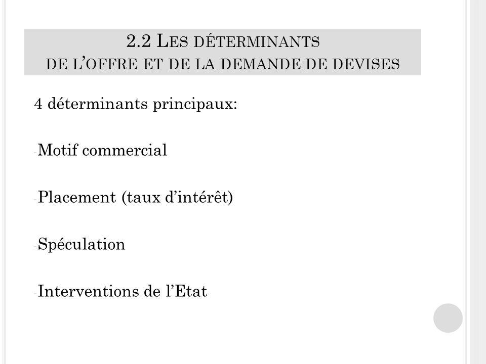 2.2 L ES DÉTERMINANTS DE L OFFRE ET DE LA DEMANDE DE DEVISES 4 déterminants principaux: - Motif commercial - Placement (taux dintérêt) - Spéculation - Interventions de lEtat