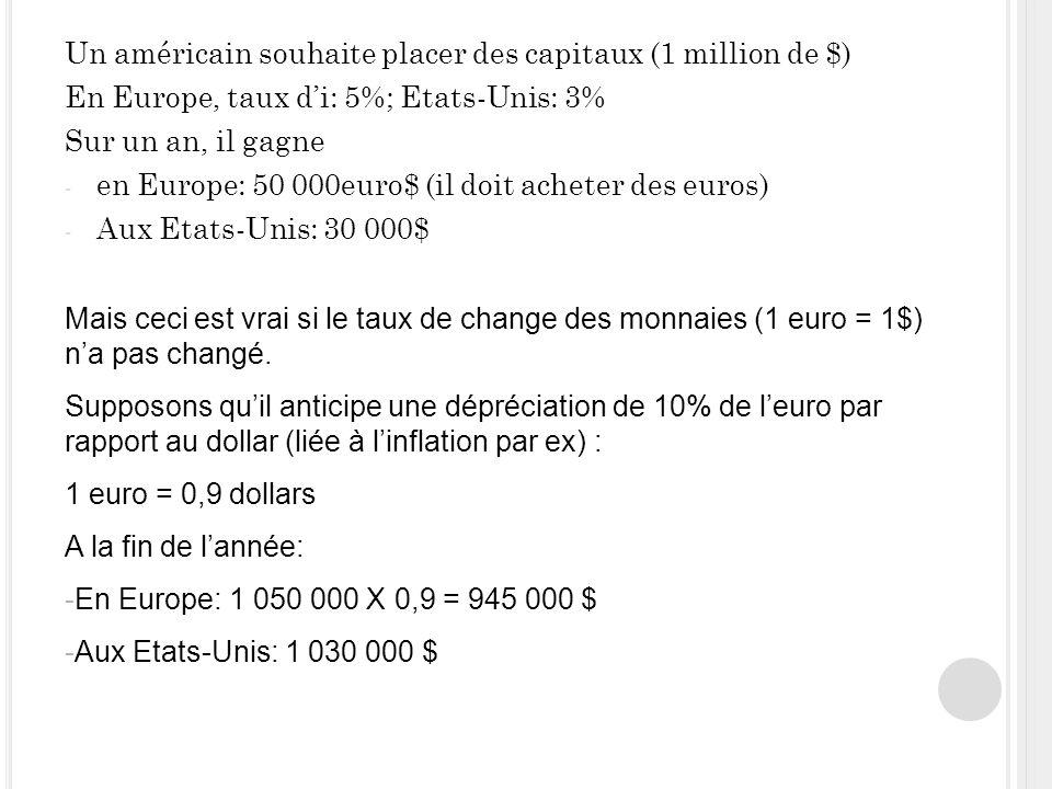 39 Un américain souhaite placer des capitaux (1 million de $) En Europe, taux di: 5%; Etats-Unis: 3% Sur un an, il gagne - en Europe: 50 000euro$ (il doit acheter des euros) - Aux Etats-Unis: 30 000$ Mais ceci est vrai si le taux de change des monnaies (1 euro = 1$) na pas changé.