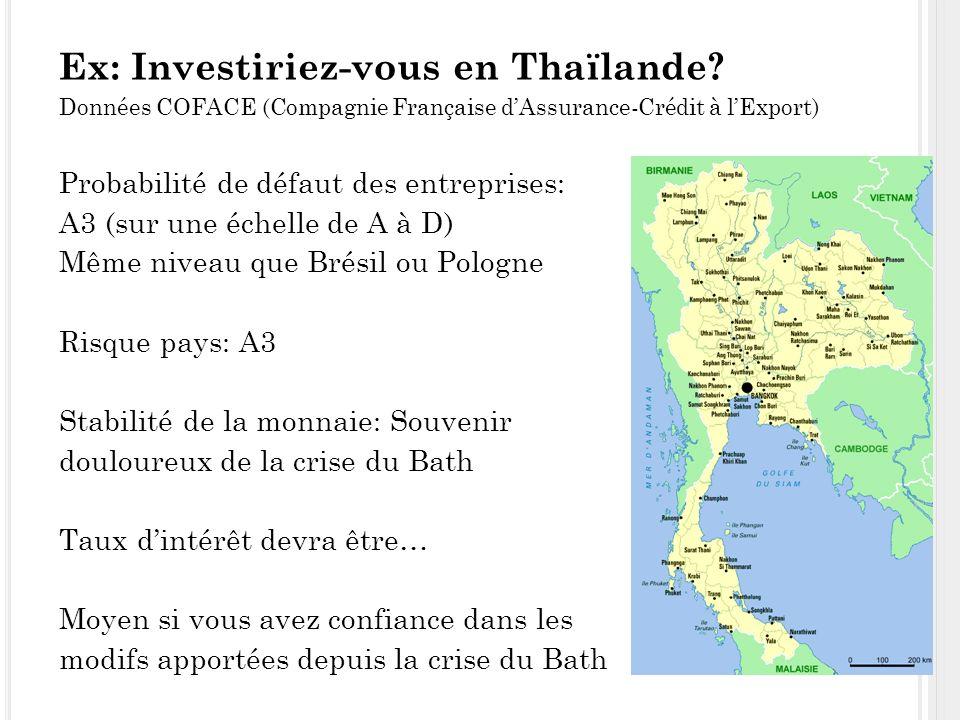 Ex: Investiriez-vous en Thaïlande.