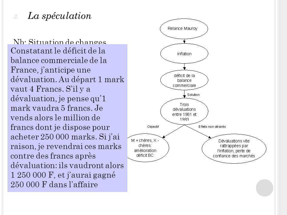 3. La spéculation Nb: Situation de changes fixes Dans le contexte de la relance Mauroy, comment auriez-vous pu spéculer? Constatant le déficit de la b