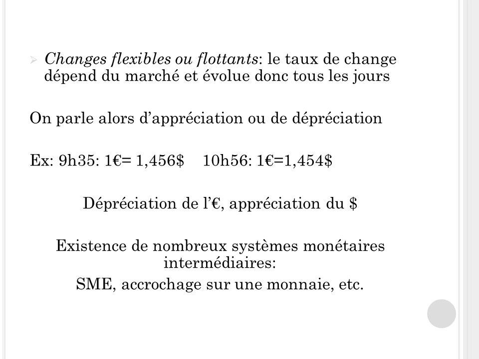 Changes flexibles ou flottants : le taux de change dépend du marché et évolue donc tous les jours On parle alors dappréciation ou de dépréciation Ex: 9h35: 1= 1,456$ 10h56: 1=1,454$ Dépréciation de l, appréciation du $ Existence de nombreux systèmes monétaires intermédiaires: SME, accrochage sur une monnaie, etc.