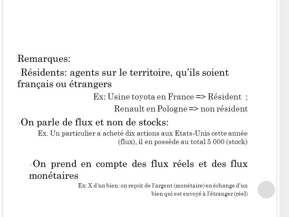 Remarques: Résidents: agents sur le territoire, quils soient français ou étrangers Ex: Usine toyota en France => Résident ; Renault en Pologne => non résident On parle de flux et non de stocks: Ex.