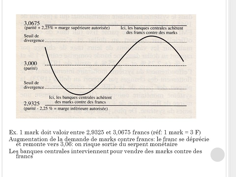 Ex. 1 mark doit valoir entre 2,9325 et 3,0675 francs (réf: 1 mark = 3 F) Augmentation de la demande de marks contre francs: le franc se déprécie et re