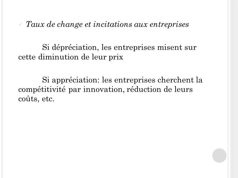 Taux de change et incitations aux entreprises Si dépréciation, les entreprises misent sur cette diminution de leur prix Si appréciation: les entreprises cherchent la compétitivité par innovation, réduction de leurs coûts, etc.