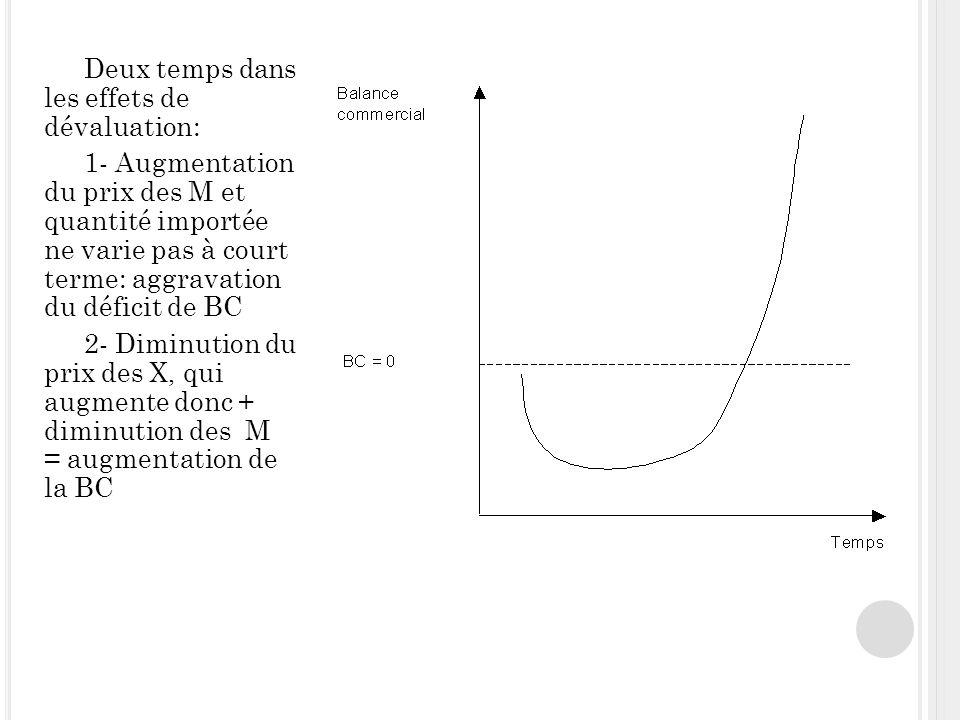 Deux temps dans les effets de dévaluation: 1- Augmentation du prix des M et quantité importée ne varie pas à court terme: aggravation du déficit de BC 2- Diminution du prix des X, qui augmente donc + diminution des M = augmentation de la BC