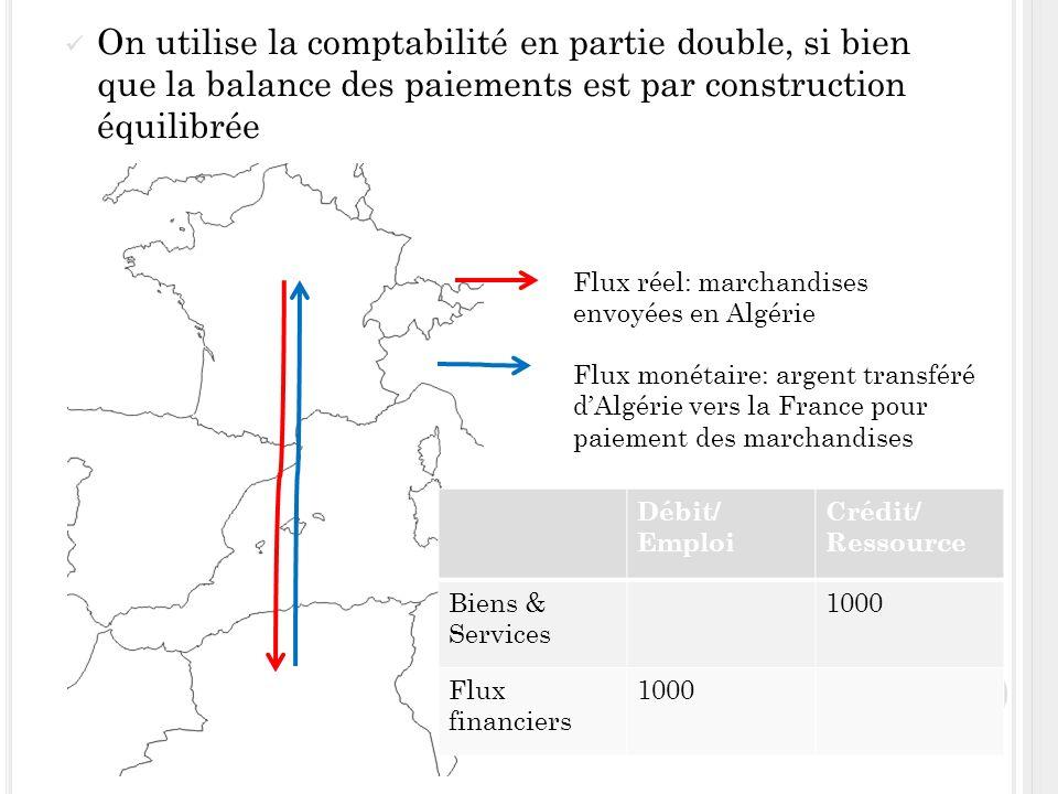 La France exporte vers lAlgérie: - une marchandise dune valeur de 1000 avec un crédit à court terme de 600 - Une marchandise réglée immédiatement par le client dune valeur de 500 La France importe dAlgérie un bien dune valeur de 700 avec un crédit de 300