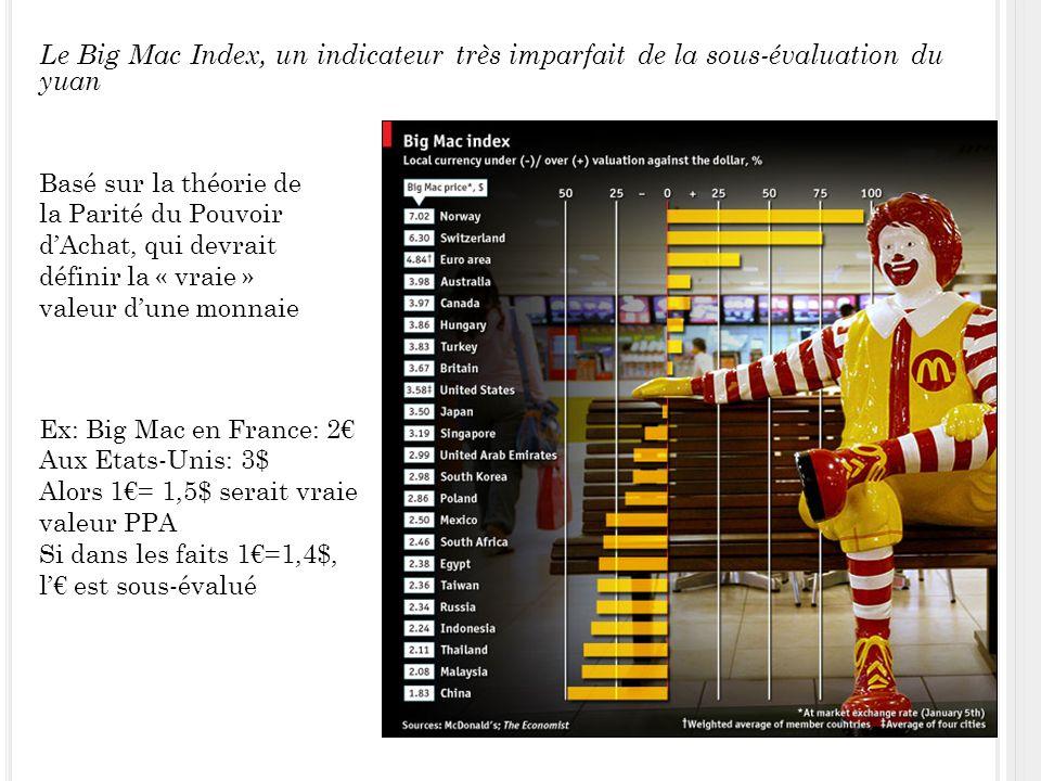 Le Big Mac Index, un indicateur très imparfait de la sous-évaluation du yuan Basé sur la théorie de la Parité du Pouvoir dAchat, qui devrait définir la « vraie » valeur dune monnaie Ex: Big Mac en France: 2 Aux Etats-Unis: 3$ Alors 1= 1,5$ serait vraie valeur PPA Si dans les faits 1=1,4$, l est sous-évalué
