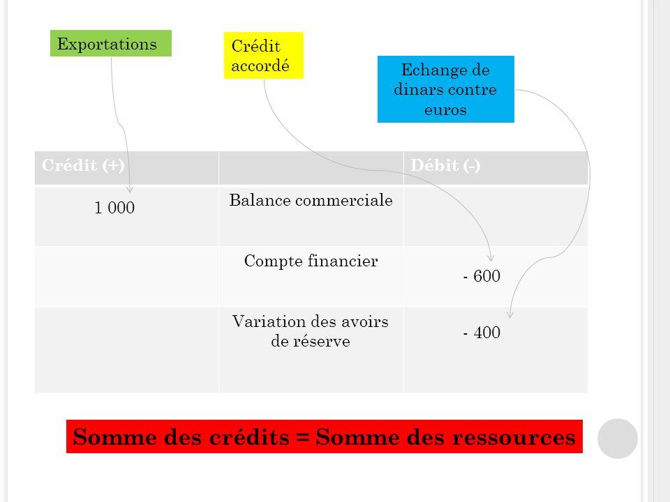 Crédit (+)Débit (-) Balance commerciale Compte financier Variation des avoirs de réserve Exportations Crédit accordé Echange de dinars contre euros 1 000 - 600 - 400 Somme des crédits = Somme des ressources