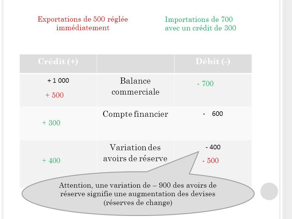 3- Laction sur les taux dintérêt Taux di élevé => entrée de capitaux => appréciation de la monnaie