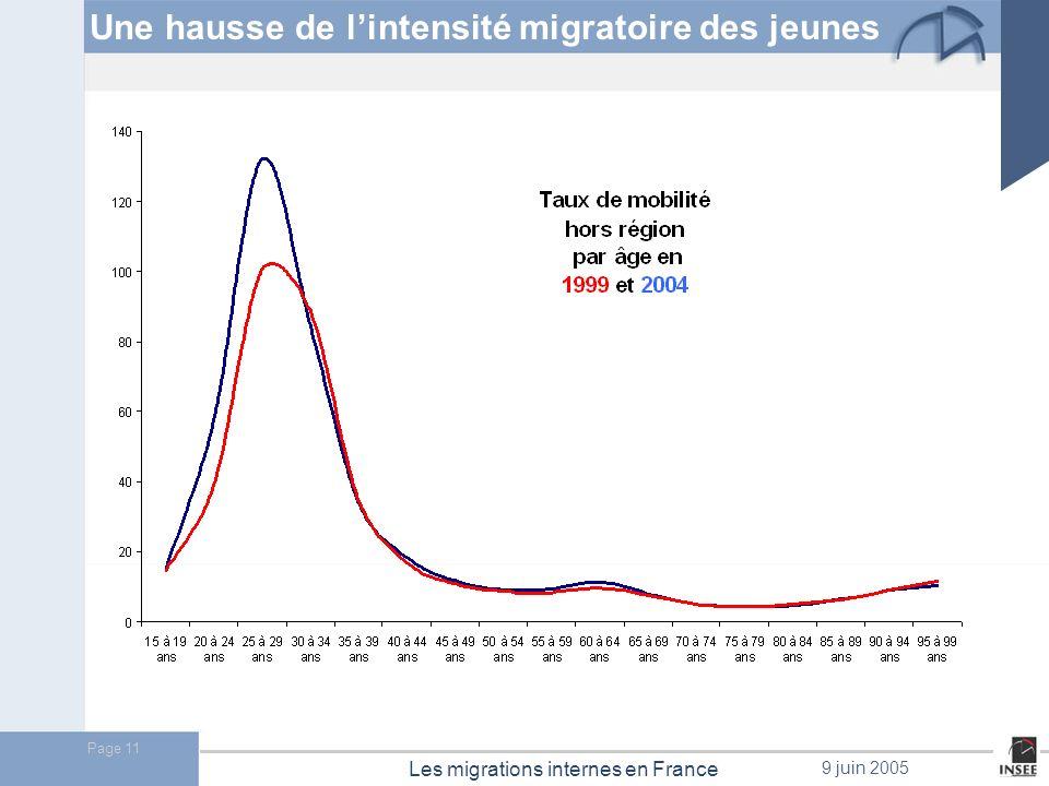 Page 12 Les migrations internes en France 9 juin 2005 Les 20- 40 ans sont les plus nombreux à migrer.