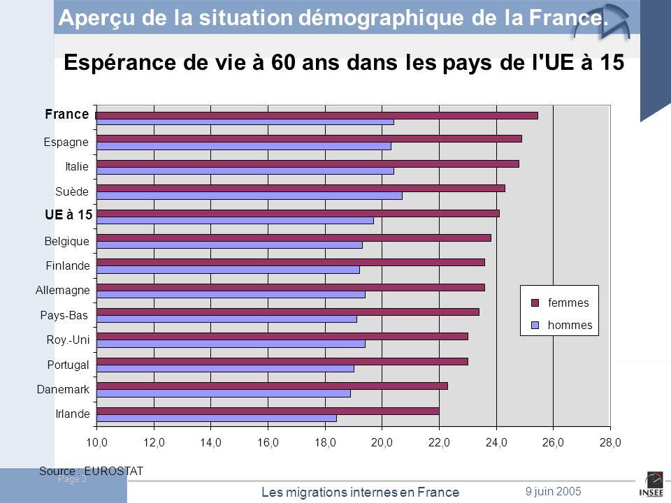 Page 4 Les migrations internes en France 9 juin 2005 Eu15 : +2,8 France : +1,0 Source :Eurostat Soldes migratoires dans lEurope des 25 en 2000