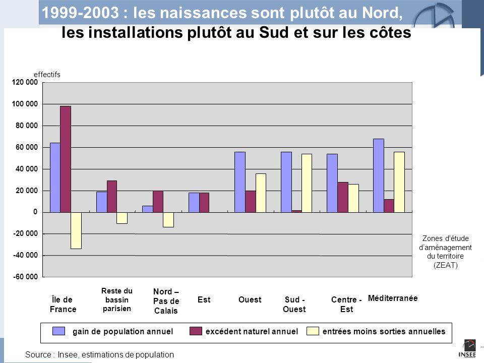 Page 6 Les migrations internes en France 9 juin 2005 Evolution 1999-2004 des communes de moins de 10 000 habitants Densité de population lissée en 1999 Source : Insee, recensement 1999 et enquête de recensement 2004