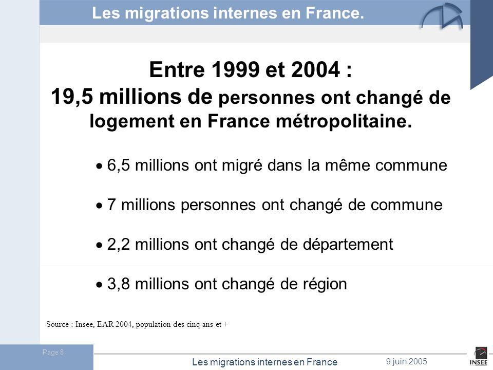 Page 9 Les migrations internes en France 9 juin 2005 Evolution des taux de mobilité interne (taux annuels pour 1 000) Source : INSEE, Recensements de la population PériodeMigrations par changement de intercensitaireLogementCommunedépartementrégion 1990-1999 1999-2004 116 120 65 73 28 31 16 19