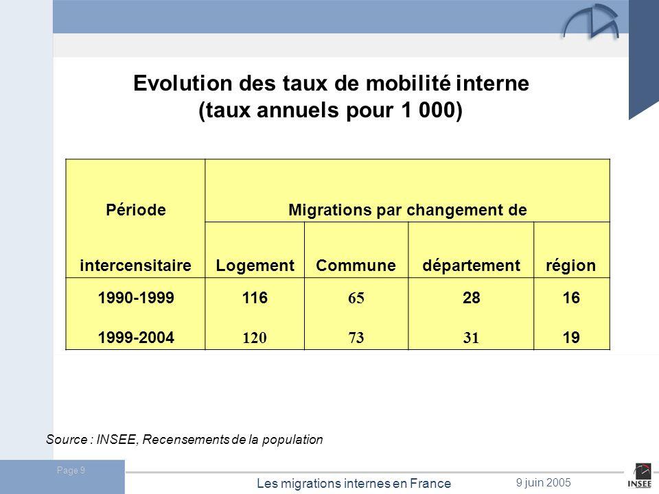 Page 10 Les migrations internes en France 9 juin 2005 Source : INSEE, Recensement de 1999 Taux annuels de migration interne nette en 1999.