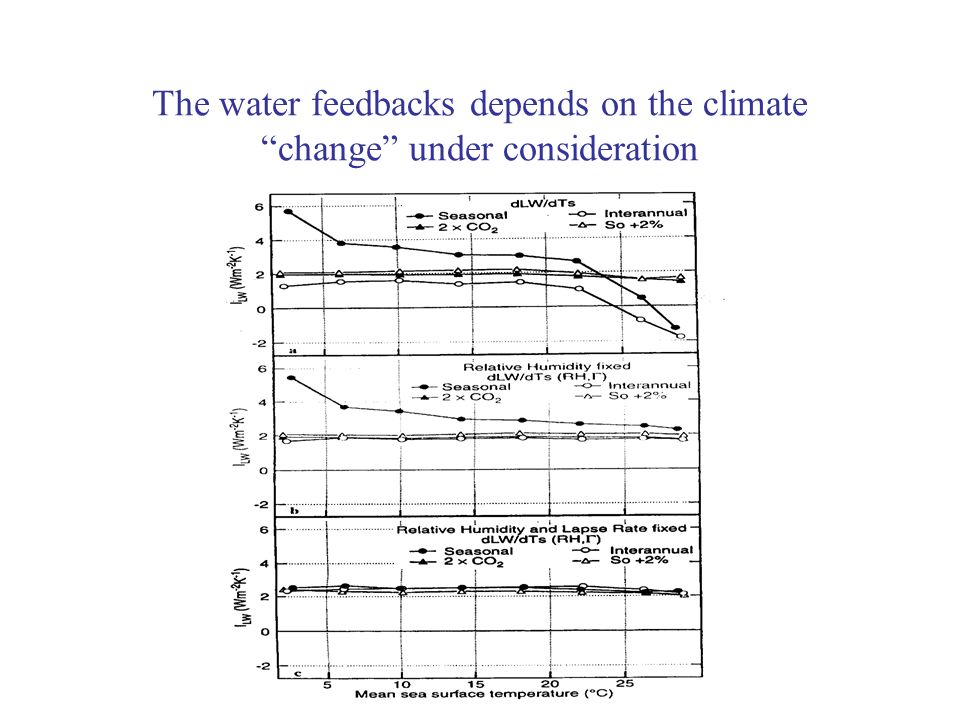 The water feedbacks depends on the climate change under consideration