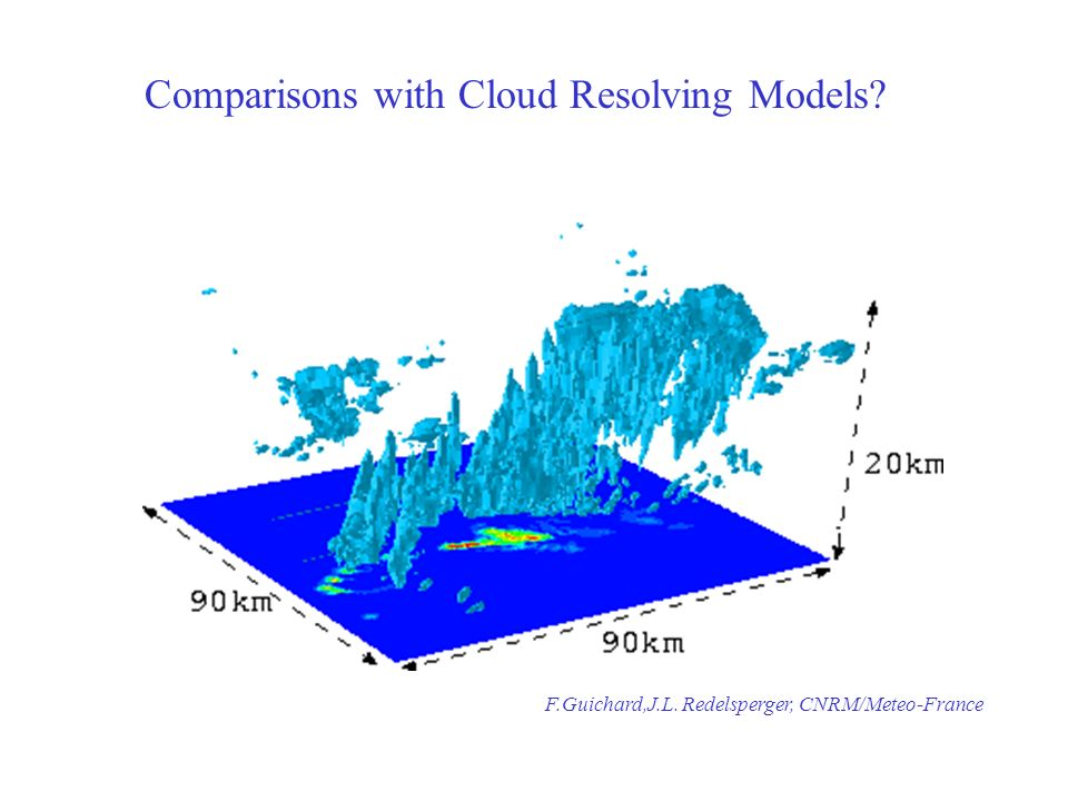 Comparisons with Cloud Resolving Models F.Guichard,J.L. Redelsperger, CNRM/Meteo-France