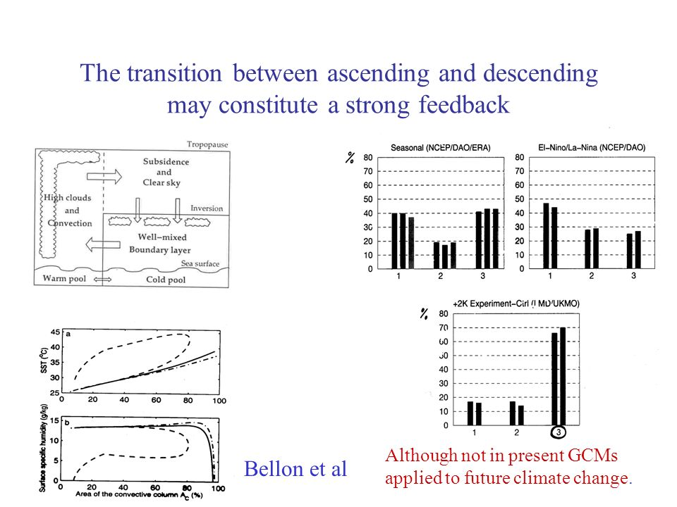 The transition between ascending and descending may constitute a strong feedback Although not in present GCMs applied to future climate change.