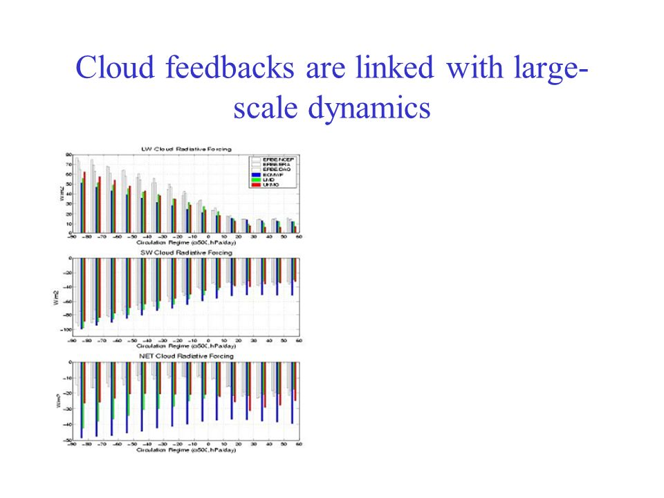 Satellite data provide simple tests that models may not pass. EU_cloud project
