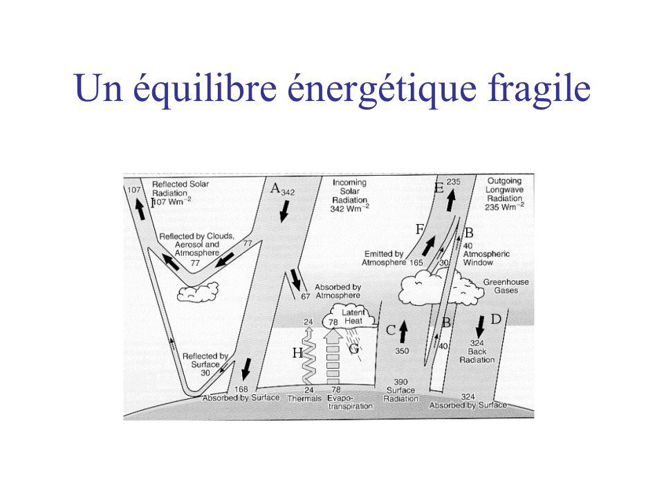 Un équilibre énergétique fragile