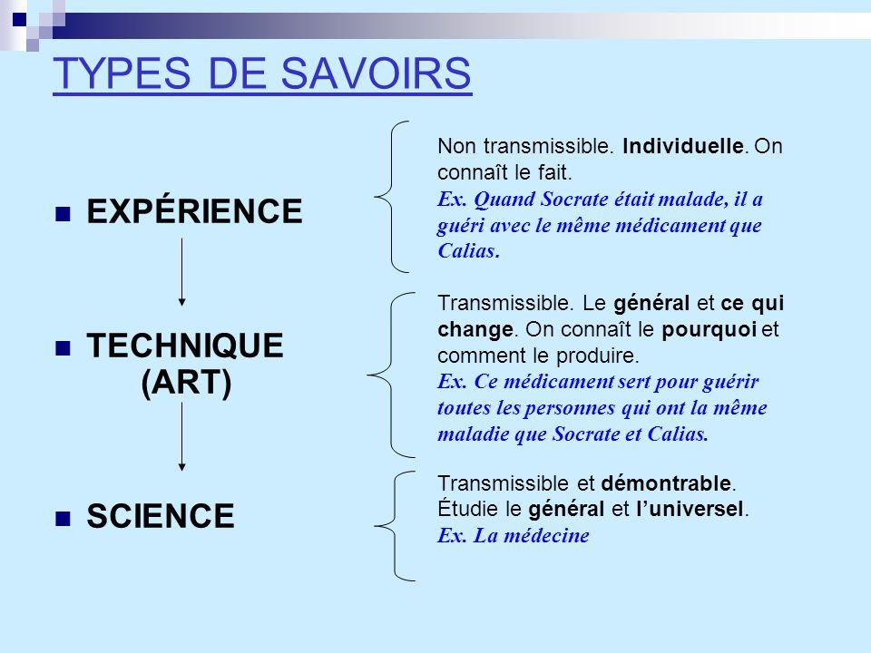 TYPES DE SAVOIRS EXPÉRIENCE TECHNIQUE (ART) SCIENCE Non transmissible. Individuelle. On connaît le fait. Ex. Quand Socrate était malade, il a guéri av