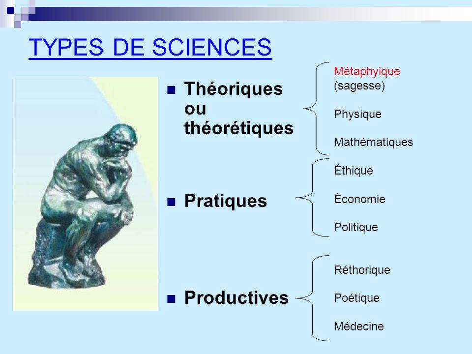 TYPES DE SCIENCES Théoriques ou théorétiques Pratiques Productives Métaphyique (sagesse) Physique Mathématiques Éthique Économie Politique Réthorique