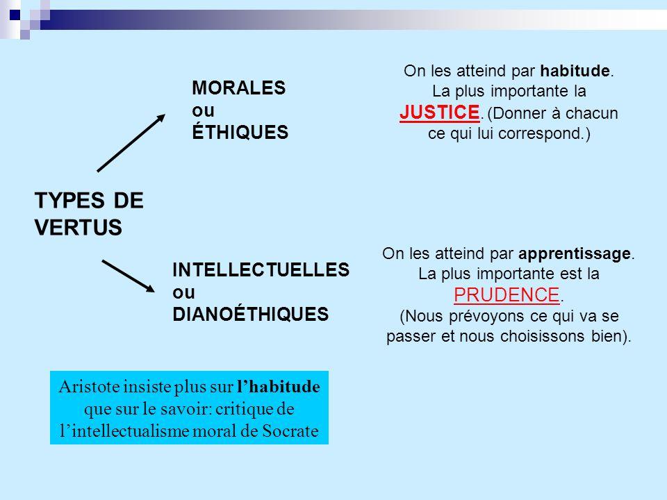 TYPES DE VERTUS MORALES ou ÉTHIQUES INTELLECTUELLES ou DIANOÉTHIQUES On les atteind par habitude. La plus importante la JUSTICE. (Donner à chacun ce q