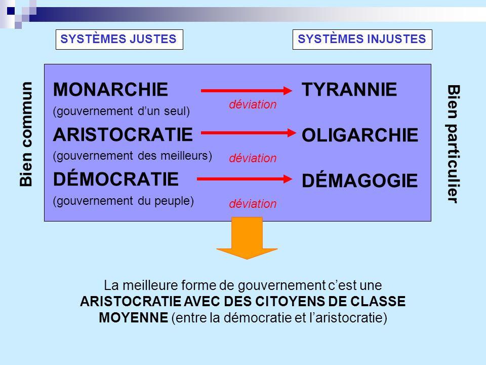 MONARCHIE (gouvernement dun seul) ARISTOCRATIE (gouvernement des meilleurs) DÉMOCRATIE (gouvernement du peuple) SYSTÈMES INJUSTESSYSTÈMES JUSTES TYRAN