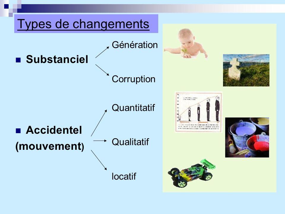 Types de changements Substanciel Accidentel (mouvement ) Génération Corruption Quantitatif Qualitatif locatif