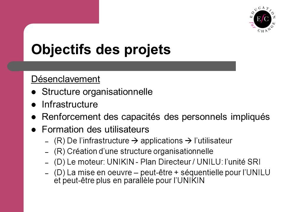 Objectifs des projets Désenclavement Structure organisationnelle Infrastructure Renforcement des capacités des personnels impliqués Formation des utilisateurs – (R) De linfrastructure applications lutilisateur – (R) Création dune structure organisationnelle – (D) Le moteur: UNIKIN - Plan Directeur / UNILU: lunité SRI – (D) La mise en oeuvre – peut-être + séquentielle pour lUNILU et peut-être plus en parallèle pour lUNIKIN