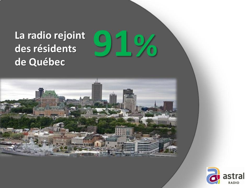 La radio rejoint des résidents de Québec 91 %