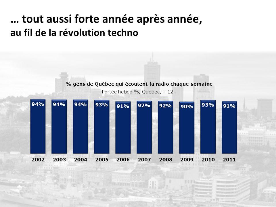 % gens de Québec qui écoutent la radio chaque semaine Portée hebdo %, Québec, T 12+ … tout aussi forte année après année, au fil de la révolution techno